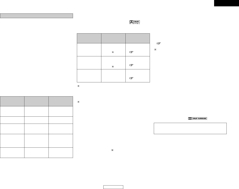 Handleiding Denon AVR-1306 (pagina 41 van 91) (Deutsch, English)