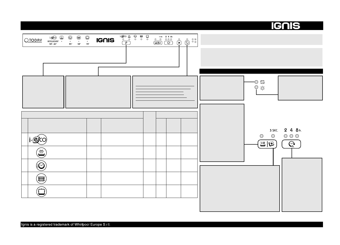 Populair Handleiding Ignis ADL 560 (pagina 1 van 8) (Nederlands) KB68