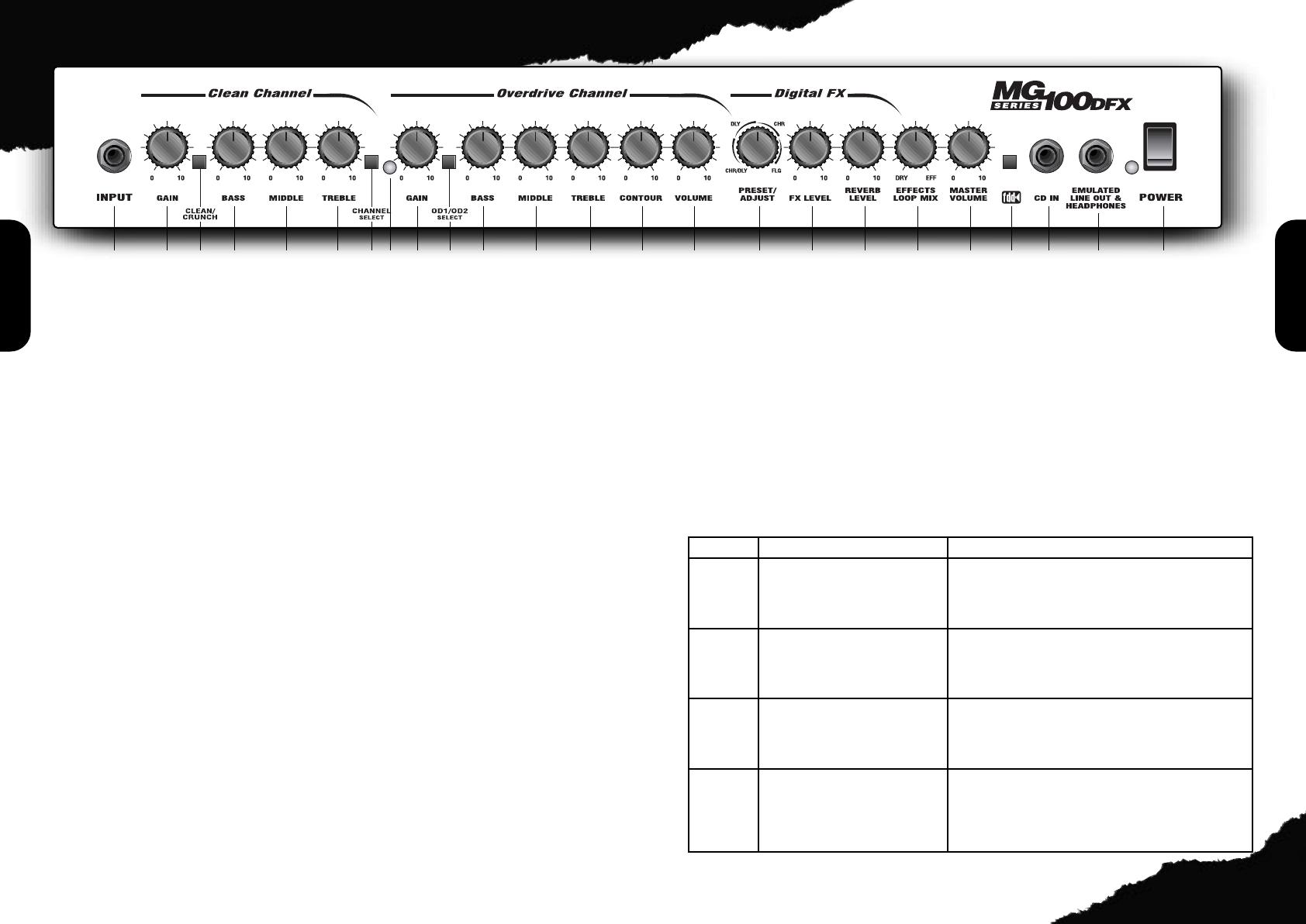 handleiding marshall mg100dfx mg100hdfx pagina 3 van 6 english rh gebruikershandleiding com marshall mg100dfx manual español marshall mg100dfx manual español