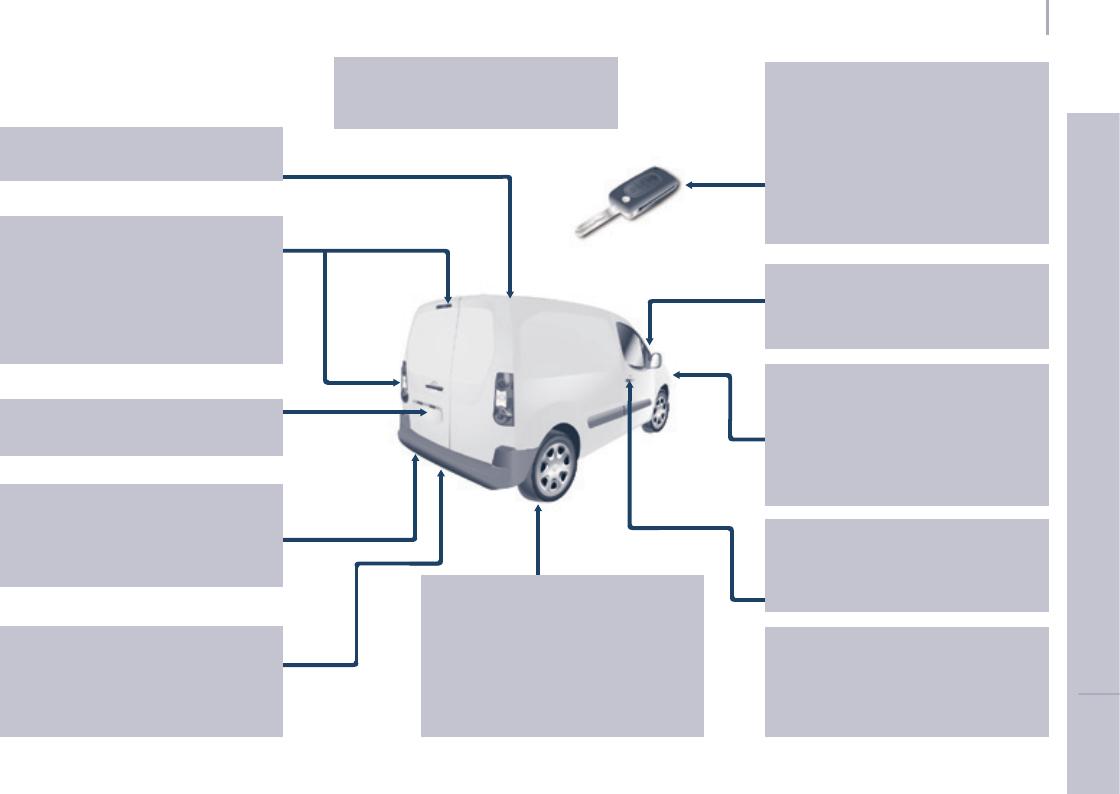 Handleiding Peugeot Partner (pagina 7 van 292) (Nederlands)