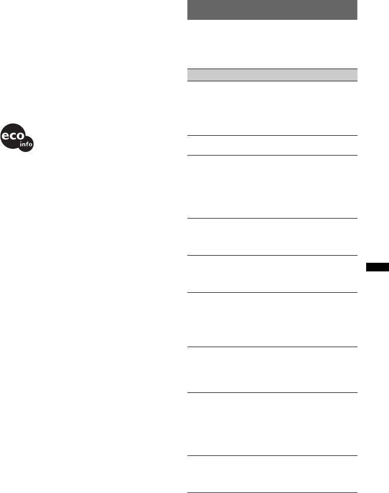handleiding sony cdx-gt230 (pagina 17 van 100) (deutsch, english, fran�ais,  italiano, nederlands)