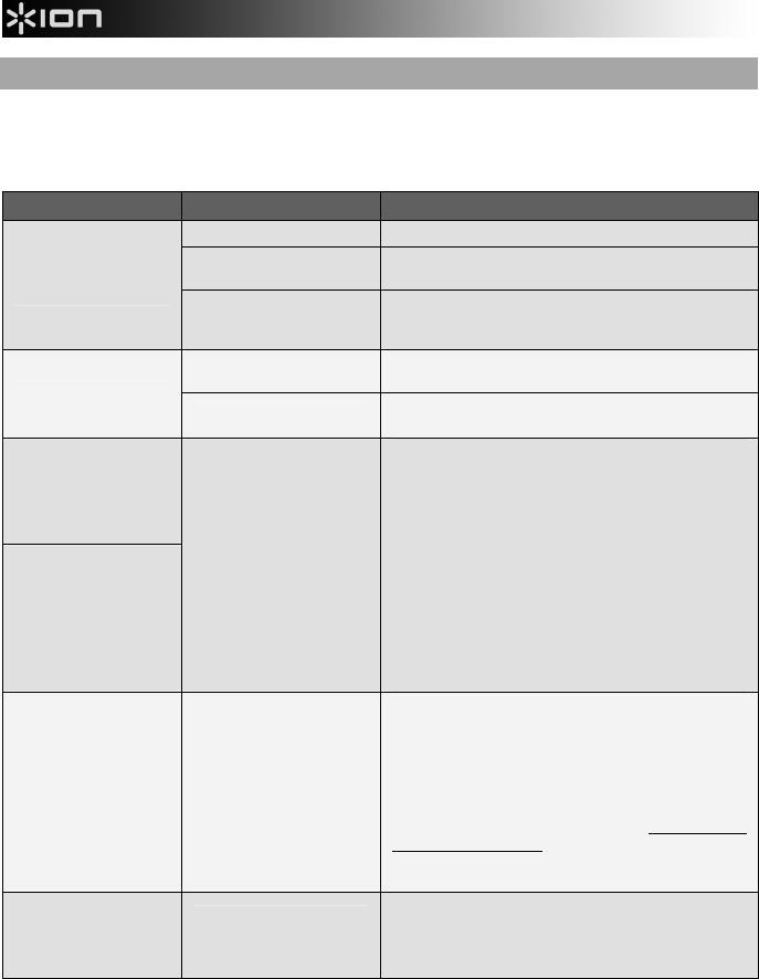 Handleiding Ion profile lp (pagina 23 van 28) (Deutsch