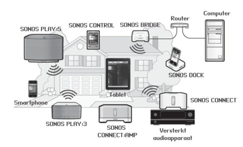 Handleiding Sonos Bridge Pagina 3 Van 10 Nederlands