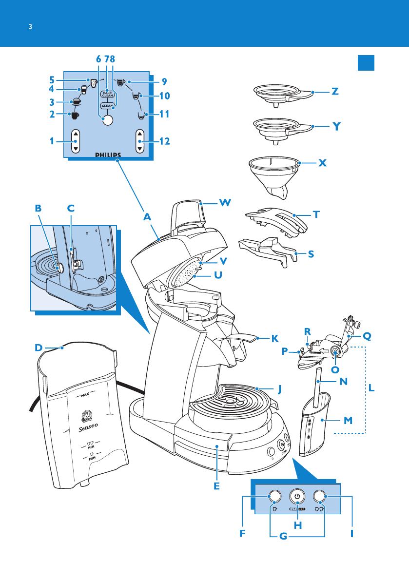 Populair Handleiding Philips HD7850 Senseo (pagina 3 van 70) (Deutsch KD03