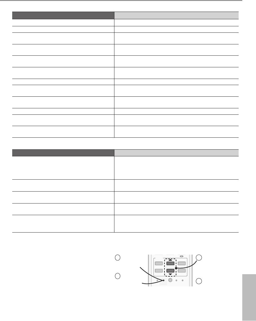 Handleiding Panasonic CS-E9PKEW (pagina 61 van 64) (Deutsch