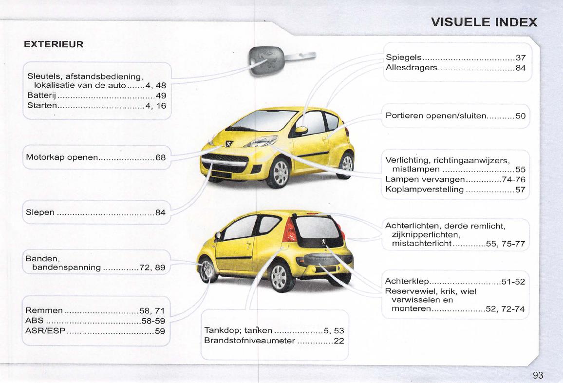 Handleiding Peugeot 107 (pagina 95 van 102) (Nederlands)