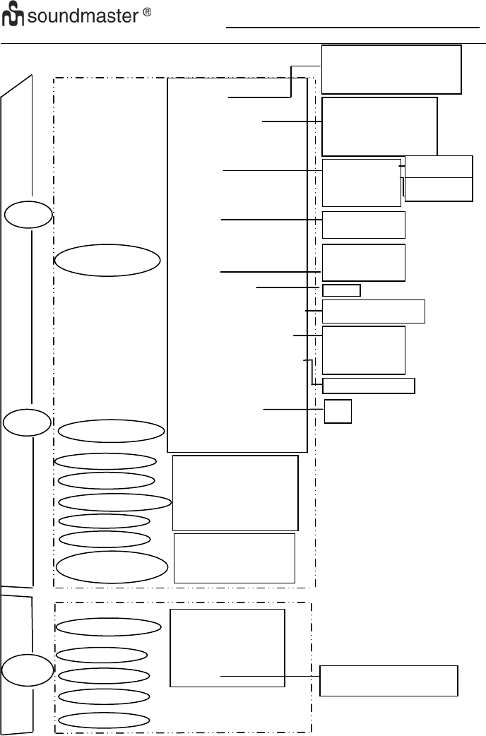 Handleiding Soundmaster IR4000SW (pagina 7 van 20) (Deutsch)