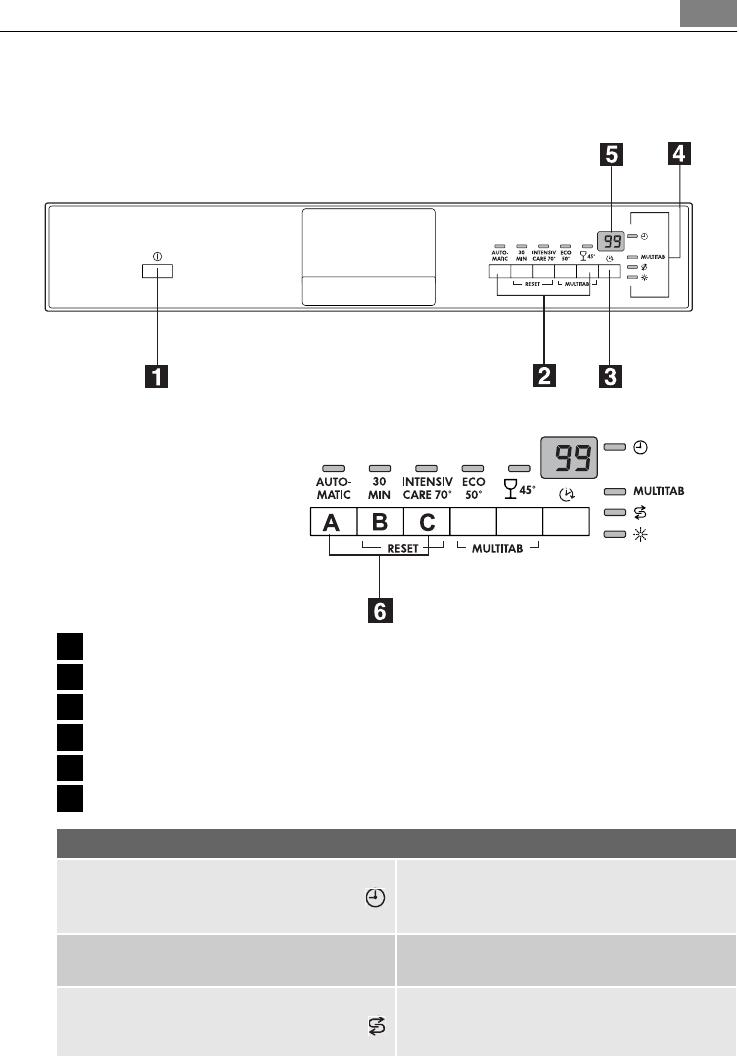 handleiding aeg favorit pagina 9 van 44 nederlands. Black Bedroom Furniture Sets. Home Design Ideas